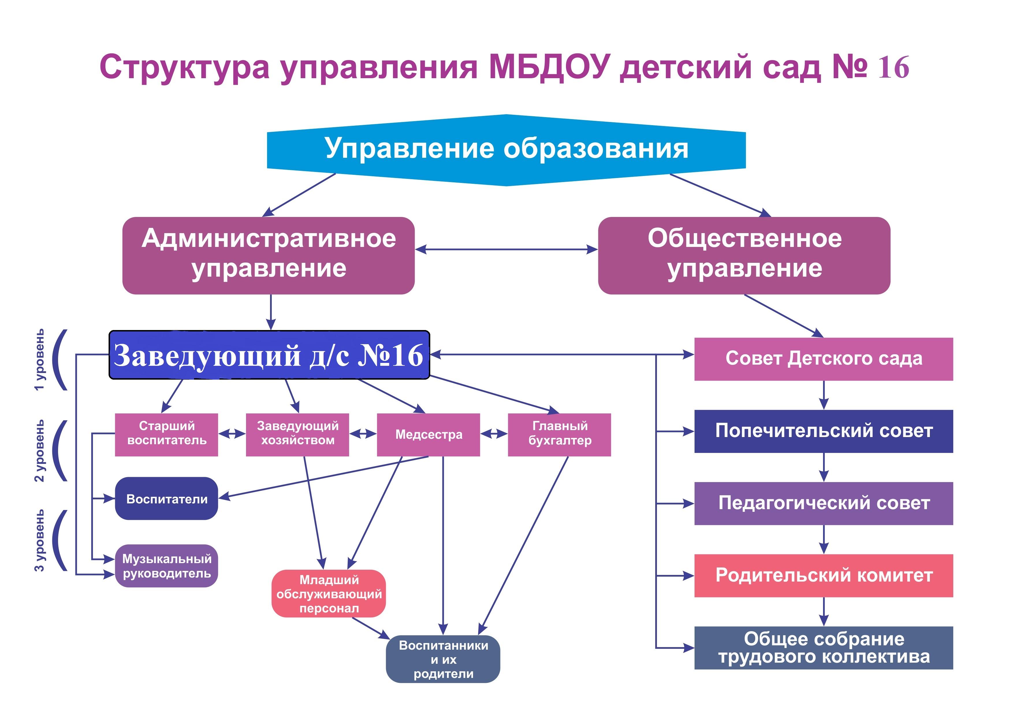 Программа для создание схем здании